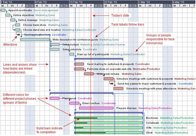 Diagram Ade Gantt Image Collections How To Guide And Refrence