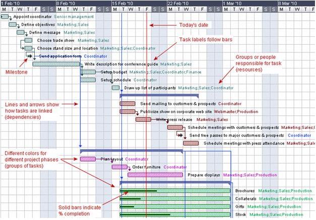 en resumen, el diagrama de gantt es una potente herramienta para emprender  proyectos de forma organizada y eficiente  si aún no los has utilizado te