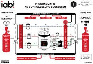 Ecosistema de programática