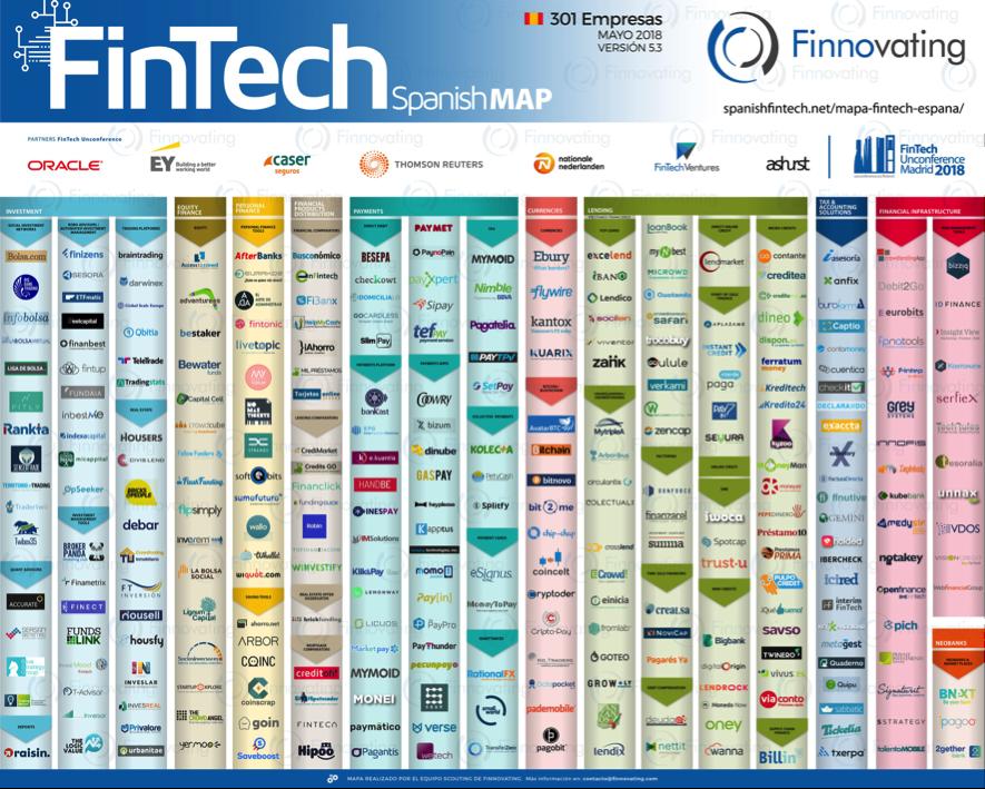 Las fintech o tecnologías financieras han explotado en los últimos años