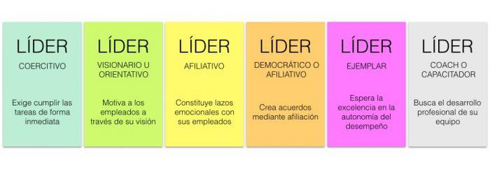 Cuadros con las tipologías de liderazgo definido por Goleman en su libro